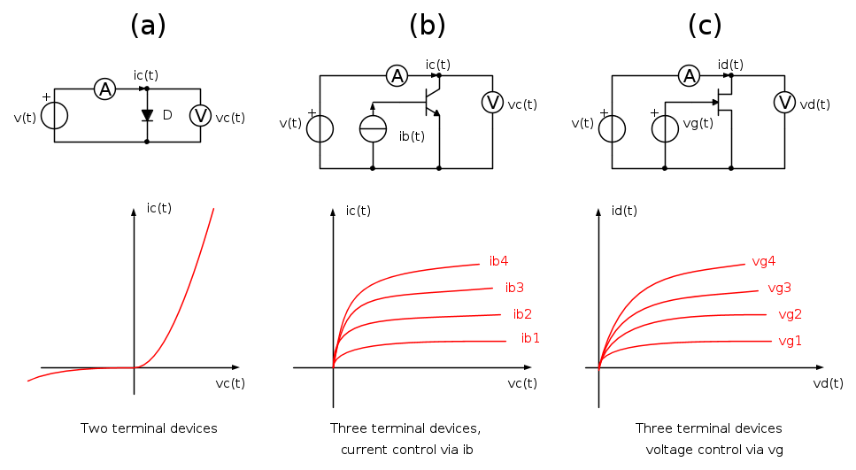 Curve tracing: a journey among electronic devices - ElectroYou