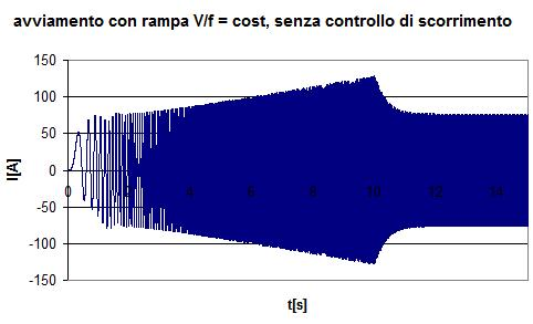 Fig. 4.4 – correnti di avviamento, ta = 10 s