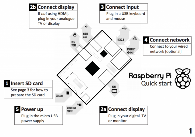 Dalla Quickstart Guide - raspberrypi.org/quick-start-guide