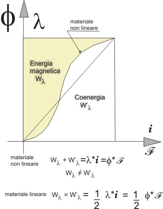 7415f49fe35 Energia del campo magnetico - ElectroYou