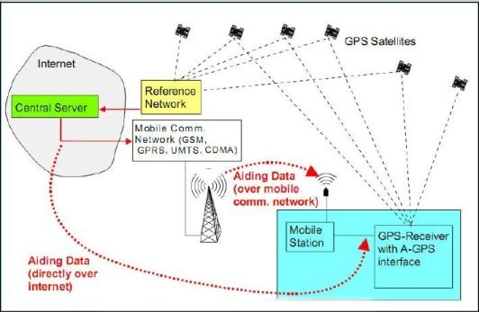 Fig.23.Assisted GPS