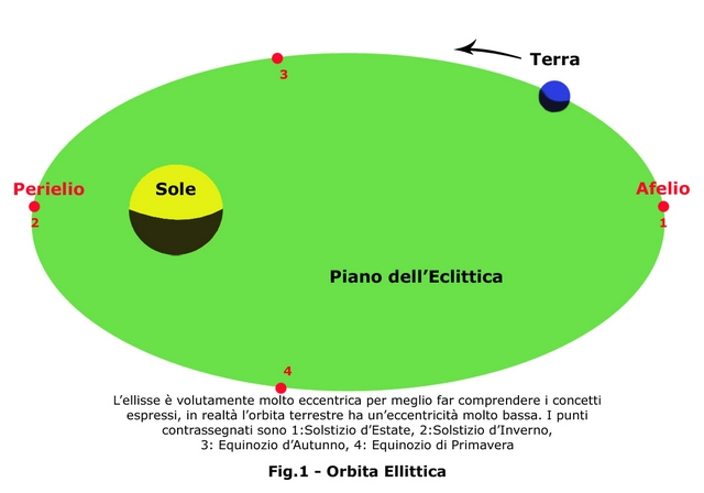 Orbita ellittica