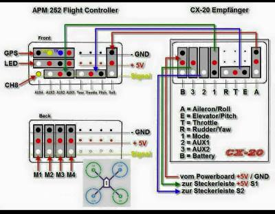 Fig. 15. Schema parziale di un Flight Controller.