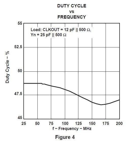 Duty Cycle vs Frequency