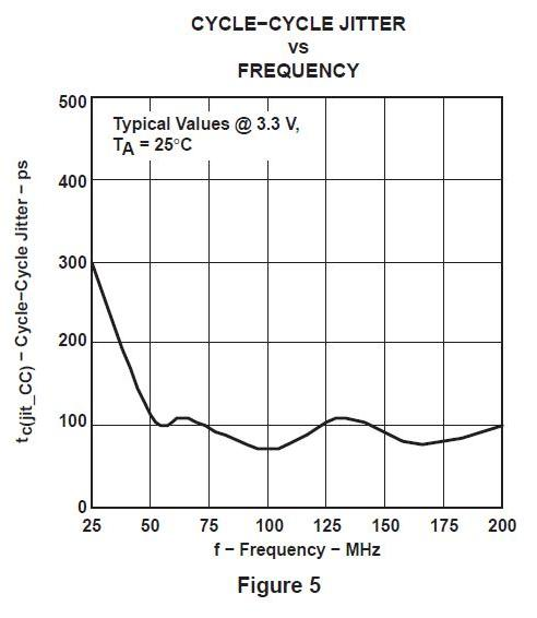 Jitter vs Frequency